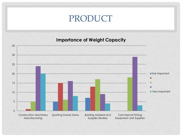 PRODUCT Importance of Weight Capacity 35 30 25  Not Important  20  2 3  15  4 Very Important  10 5 0 Construction Machiner...