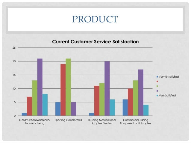 PRODUCT Current Customer Service Satisfaction 25  20  15  Very Unsatisfied 2 3  10  4 Very Satisfied  5  0 Construction Ma...