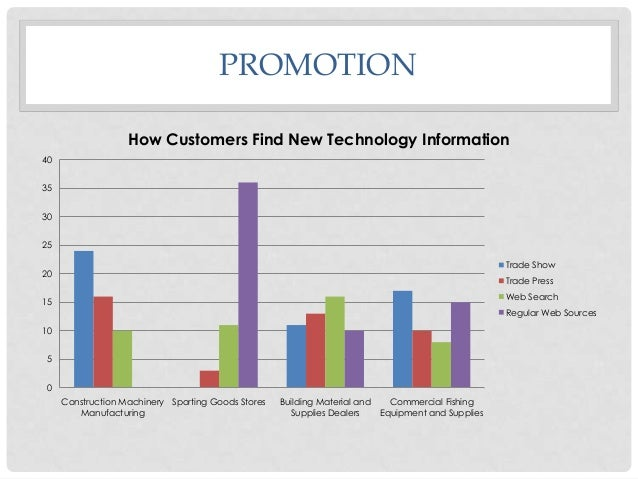 PROMOTION How Customers Find New Technology Information 40  35 30 25 Trade Show  20  Trade Press Web Search  15  Regular W...