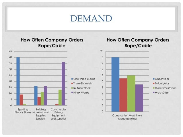 DEMAND How Often Company Orders Rope/Cable  How Often Company Orders Rope/Cable  45  20  40  18  35  16  30  14  25  12 On...