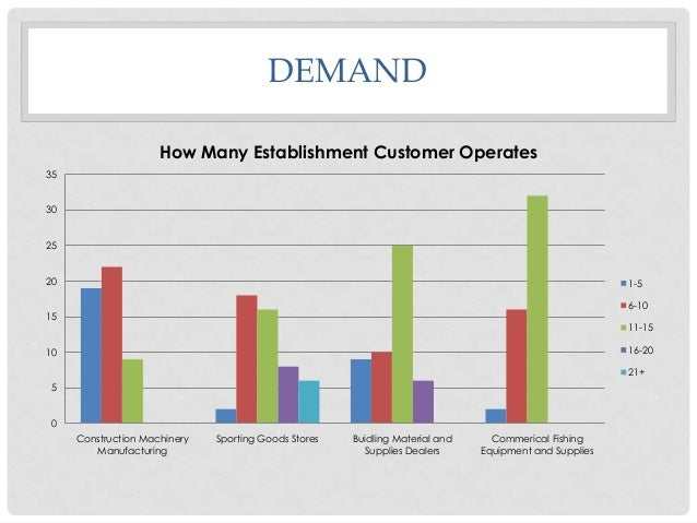 DEMAND How Many Establishment Customer Operates 35 30 25 20  1-5 6-10  15  11-15 16-20  10  21+ 5 0 Construction Machinery...