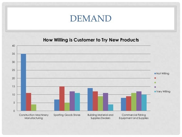 DEMAND How Willing is Customer to Try New Products 40  35 30 25  Not Willing X  20  XX 15  XXX Very Willing  10 5 0 Constr...