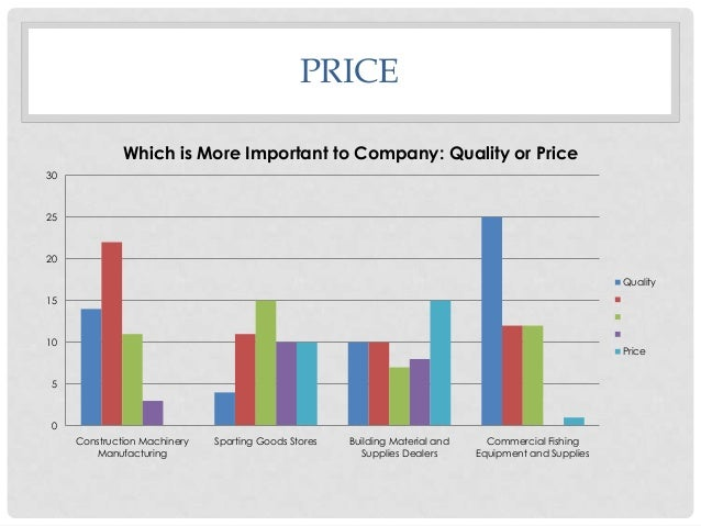 PRICE Which is More Important to Company: Quality or Price 30  25  20  Quality 2  15  3 4  10  Price  5  0 Construction Ma...