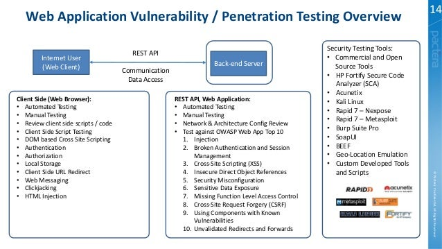 Network security penetration test