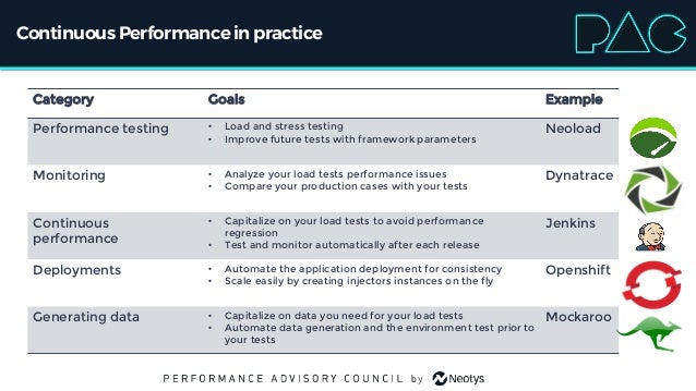 Continuous Performancein practice Category Goals Example Performance testing • Load and stress testing • Improve future te...