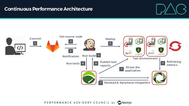 Continuous PerformanceArchitecture Test Environment DeployCommit Notification Run build Get source code Publish test repor...