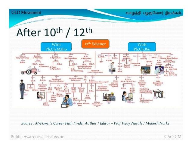 Career Chart Pdf