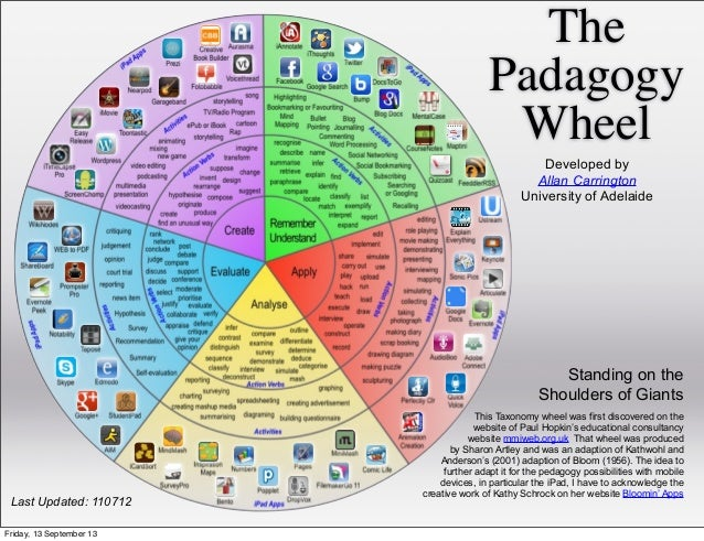 The Padagogy Wheel This Taxonomy wheel was first discovered on the website of Paul Hopkin's educational consultancy websit...