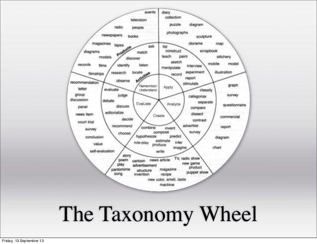 The Taxonomy Wheel Friday, 13 September 13