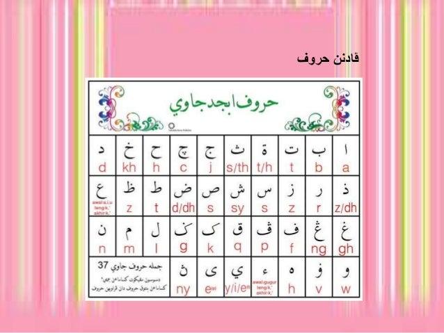 Citaten Rumi Dan Jawi : Padanan huruf jawi dan rumi