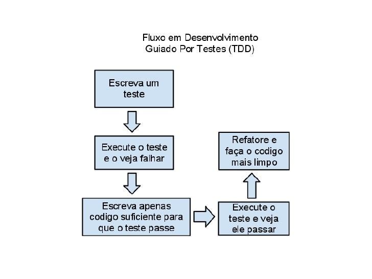 test driven development by example kent beck pdf