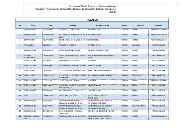 1 No. Sector NRA Empresa Actividad Principal Estado Municipio Categoría 1 SERVICIOS PS GRP MELTI2700411 MARIA GACELA MENDE...