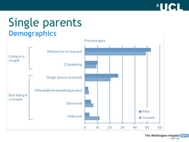 curllsville single parents Like single mothers, single fathers are typically less educated and less well-off  than their married.