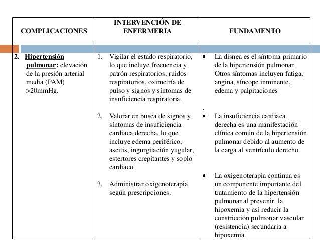 COMPLICACIONES  2. Hipertensión pulmonar: elevación de la presión arterial media (PAM) >20mmHg.  INTERVENCIÓN DE ENFERMERI...