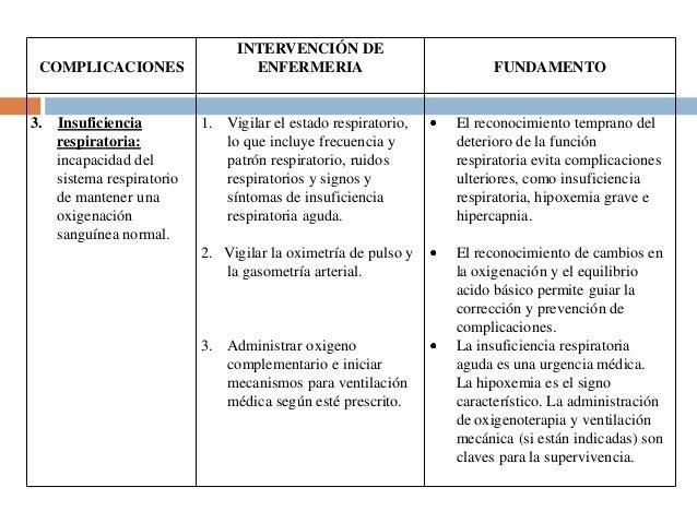 COMPLICACIONES  3. Insuficiencia respiratoria: incapacidad del sistema respiratorio de mantener una oxigenación sanguínea ...