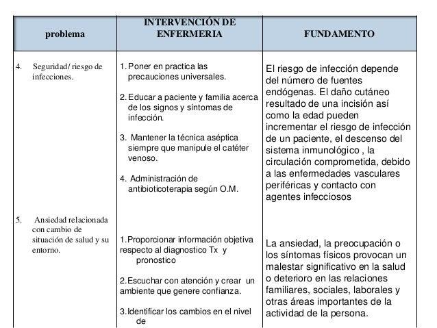 problema  4.  Seguridad/ riesgo de infecciones.  5.  Ansiedad relacionada con cambio de situación de salud y su entorno.  ...