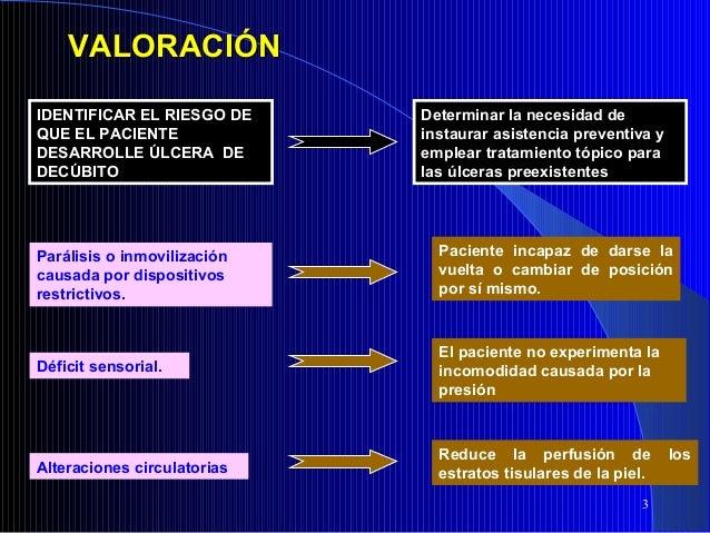 PAE Úlceras por Decúbito Slide 3