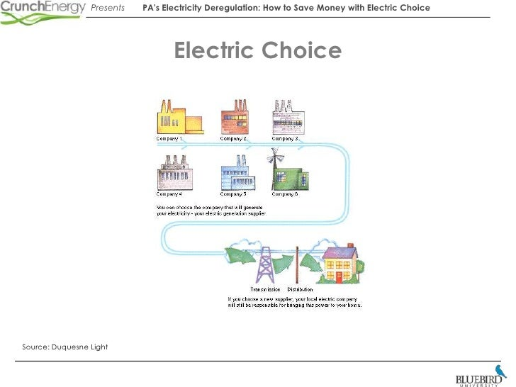 Pa Electricity Deregulation How To Save With Electric
