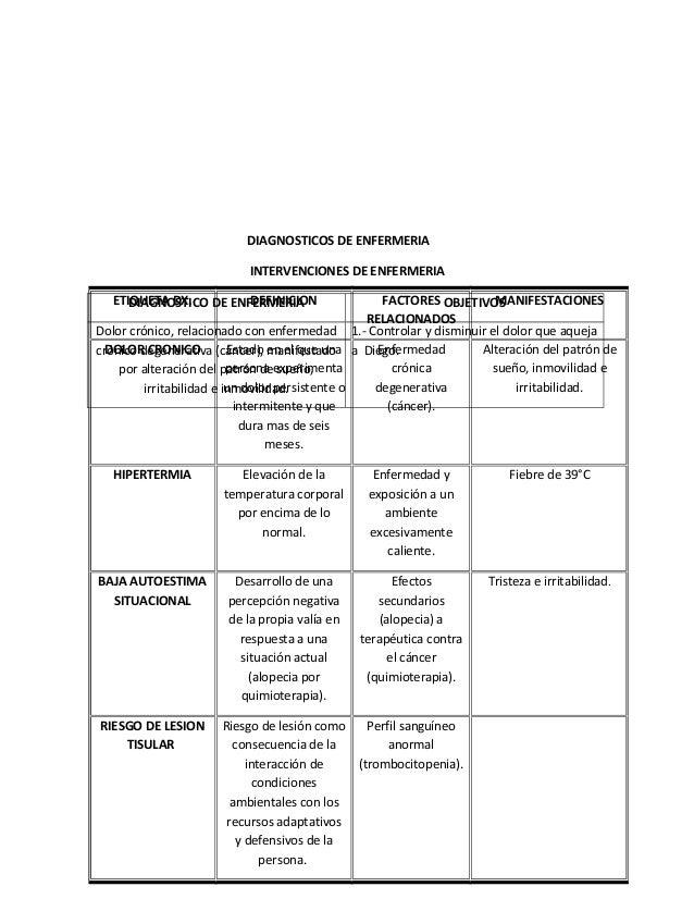 DIAGNOSTICOS DE ENFERMERIAINTERVENCIONES DE ENFERMERIADIAGNOSTICO DE ENFERMERIA OBJETIVOSDolor crónico, relacionado con en...