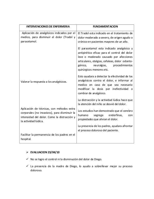 INTERVENCIONES DE ENFERMERIA FUNDAMENTACIONAplicación de analgésicos indicados por elmedico, para disminuir el dolor (Trad...