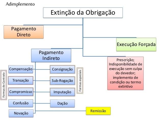 Adimplemento Extinção da Obrigação Pagamento Direto Pagamento Indireto Consignação Sub-Rogação Imputação Dação Novação Com...