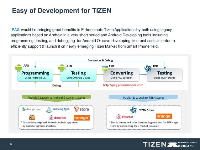 Publishing to Tizen using the Automated Conversion/Repackaging of Exi…