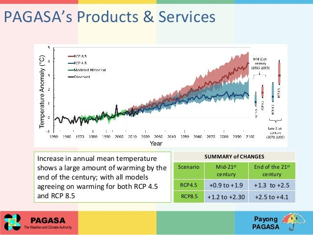Pagasas climate products and services for risk management and adapta amihan conference hall 16 publicscrutiny Choice Image