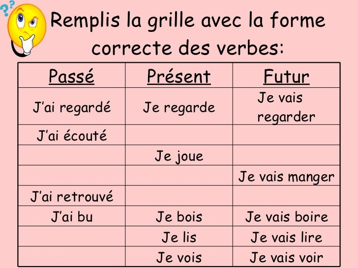 How to learn past present and future tense in french