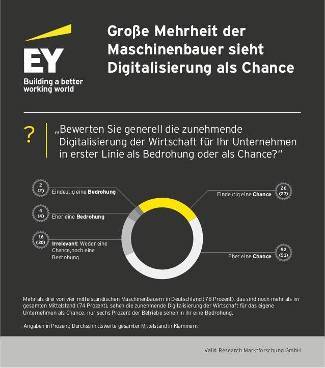 """Große Mehrheit der Maschinenbauer sieht Digitalisierung als Chance """"Bewerten Sie generell die zunehmende Digitalisierung d..."""
