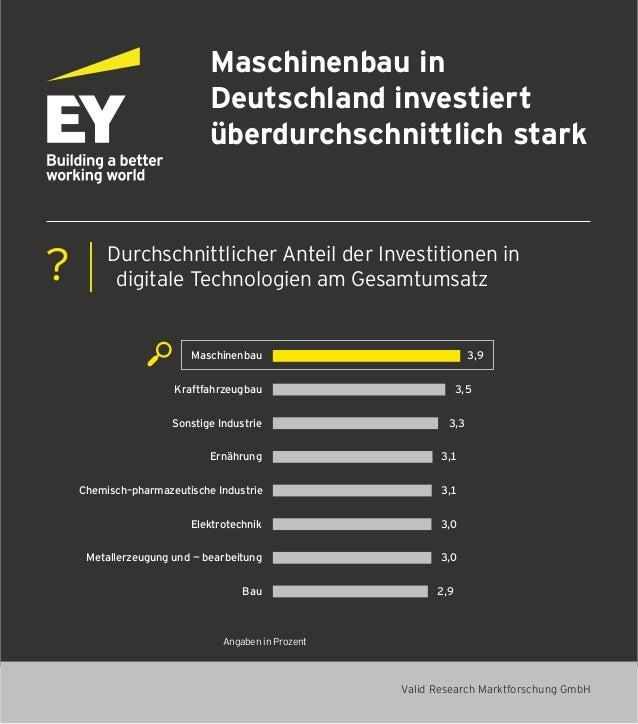 Maschinenbau in Deutschland investiert überdurchschnittlich stark Durchschnittlicher Anteil der Investitionen in digitale ...