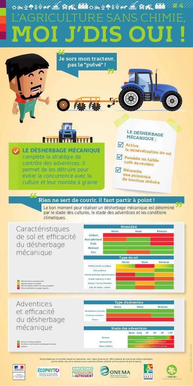 """Je sors mon tracteur, pas le """"pulvé"""" ! Type d'adventice Herse Houe Bineuse Dicotylédones annuelles Graminées annuelles Viv..."""