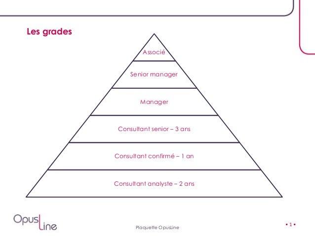 • 1 • Associé Senior manager Manager Consultant senior – 3 ans Consultant confirmé – 1 an Consultant analyste – 2 ans Les ...