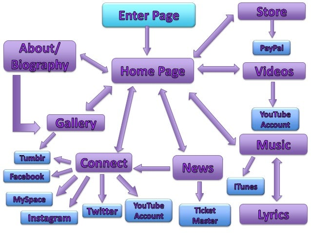 Page Flow Diagram