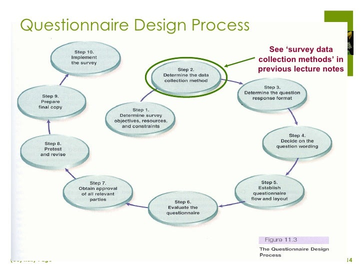 Questionnaire Design in Applied Marketing Research