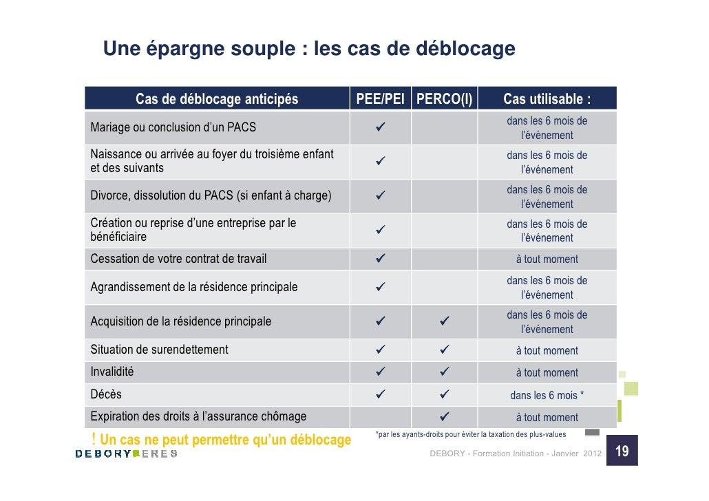 Une épargne souple : les cas de déblocage             Cas de déblocage anticipés             PEE/PEI PERCO(I)             ...
