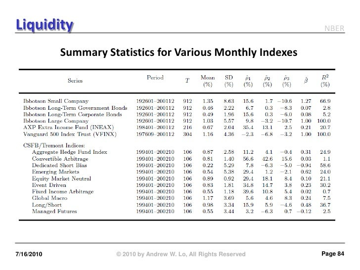 Liquidity                                                           NBER              Summary Statistics for Various Month...