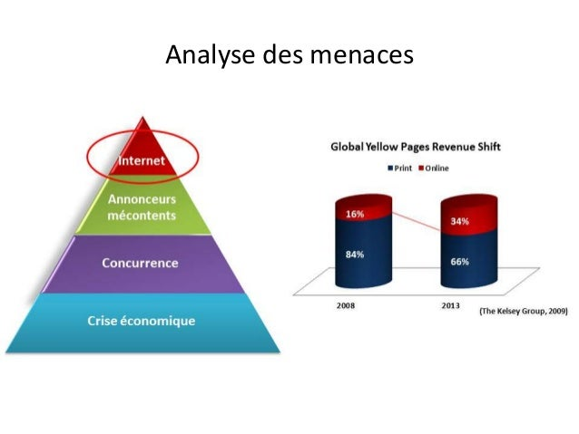 pages jaunes analyse
