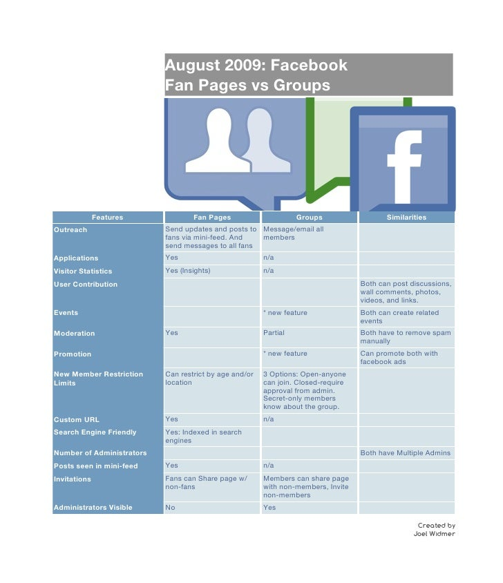 August 2009: Facebook                            Fan Pages vs Groups                   Features             Fan Pages     ...