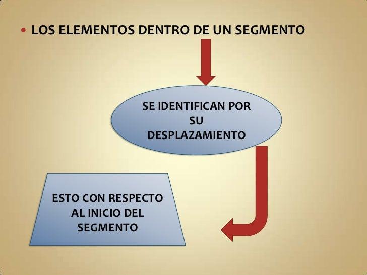 LOS ELEMENTOS DENTRO DE UN SEGMENTO<br />SE IDENTIFICAN POR SU DESPLAZAMIENTO<br />ESTO CON RESPECTO AL INICIO DEL SEGMENT...