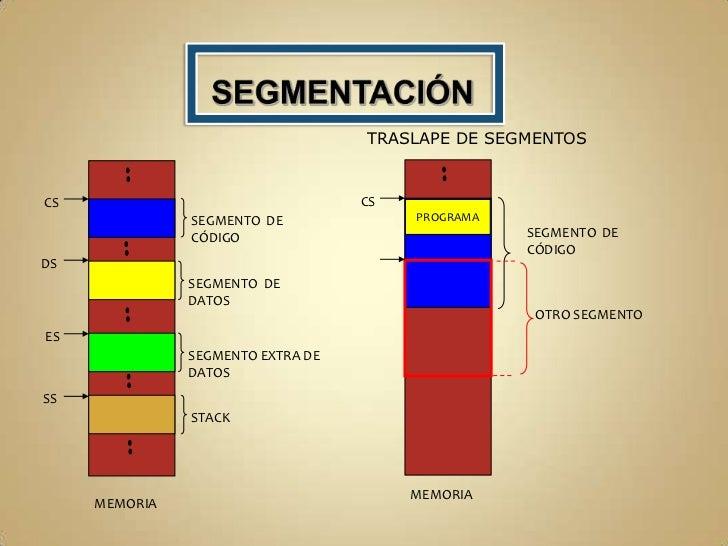SEGMENTOS DE MEMORIA<br /><ul><li>El segmento de pila  (con SS como base).