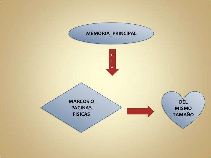 MEMORIA_PRINCIPAL<br />div<br />MARCOS O PAGINAS FISICAS<br />DEL MISMO TAMAÑO<br />