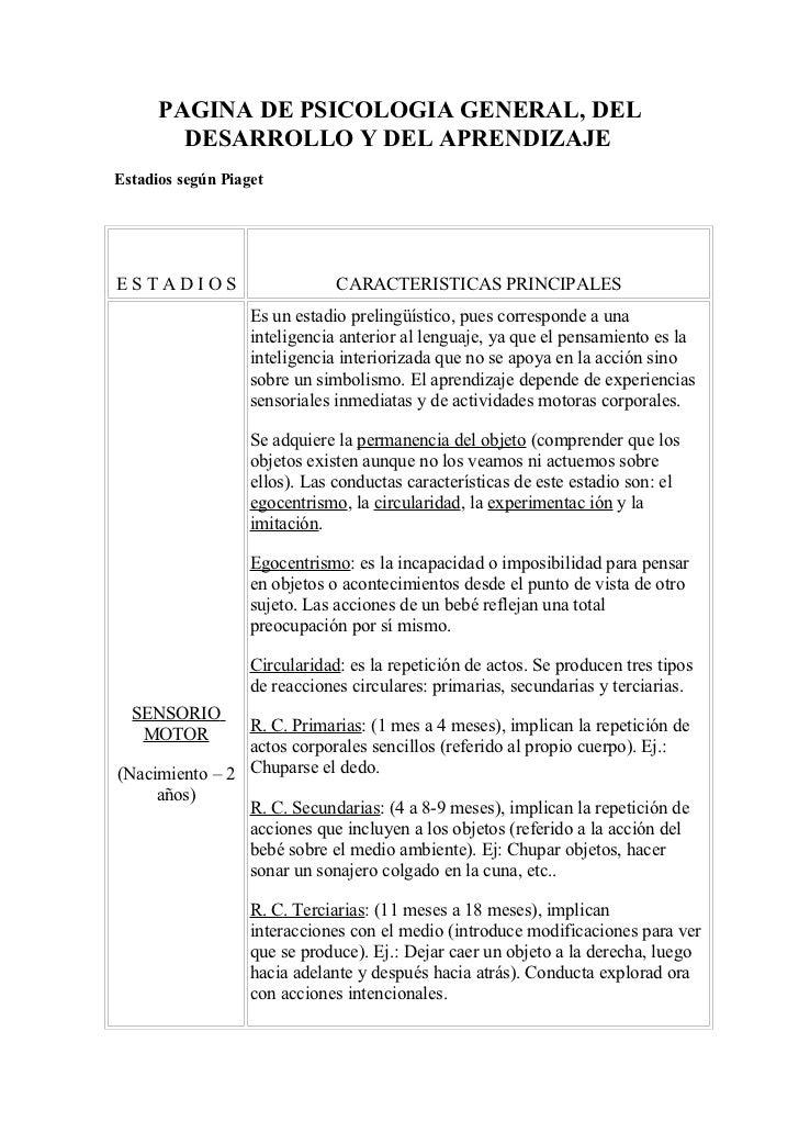 PAGINA DE PSICOLOGIA GENERAL, DEL        DESARROLLO Y DEL APRENDIZAJEEstadios según PiagetESTADIOS                       C...