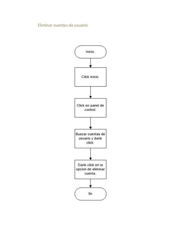 Pagina nulomu diagramas Slide 3