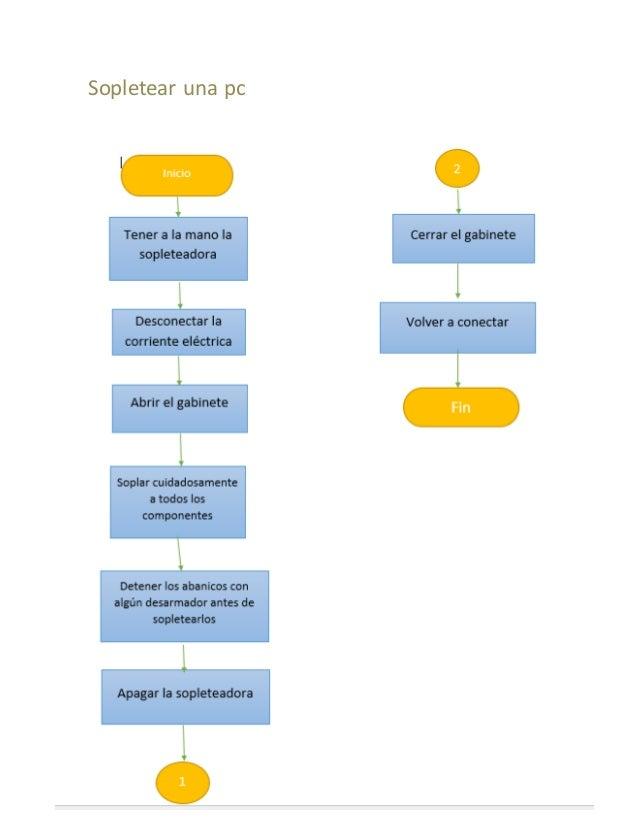 Pagina nulomu diagramas