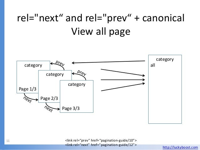 """rel=""""next"""" and rel=""""prev"""" + canonical                 View all page                                                       ..."""