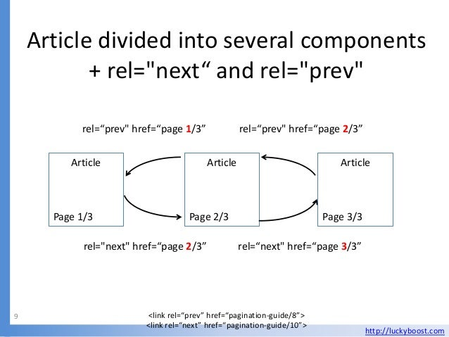 """Article divided into several components           + rel=""""next"""" and rel=""""prev""""           rel=""""prev"""" href=""""page 1/3""""        ..."""