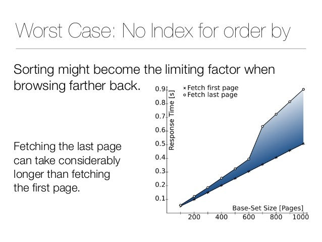 Worst Case: No Index for order by Sorting might become the limiting factor when browsing farther back. Fetching the last p...