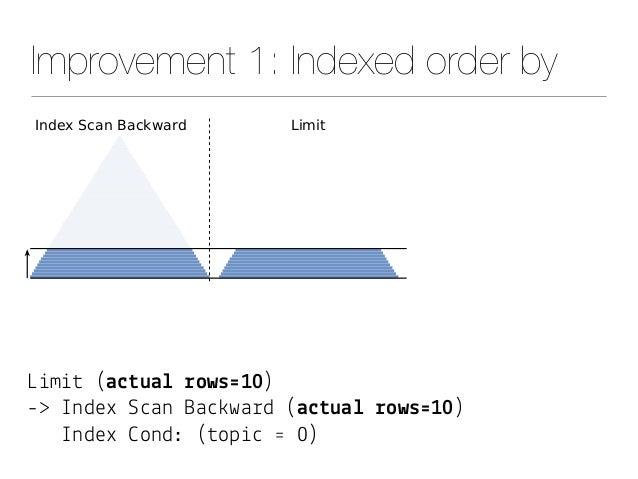 """Improvement 1: Indexed order by L&m&# (a$#ua& !ows'10) -> Index S""""an Ba"""")wa%d (a$#ua& !ows'10) Index *ond: (#op&"""" ' 0)"""