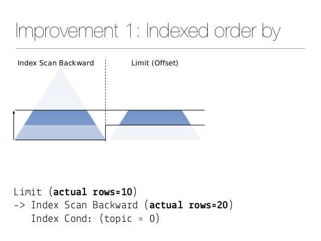 """Improvement 1: Indexed order by L&m&# (a$#ua& !ows'10) -> Index S""""an Ba"""")wa%d (a$#ua& !ows'20) Index *ond: (#op&"""" ' 0)"""