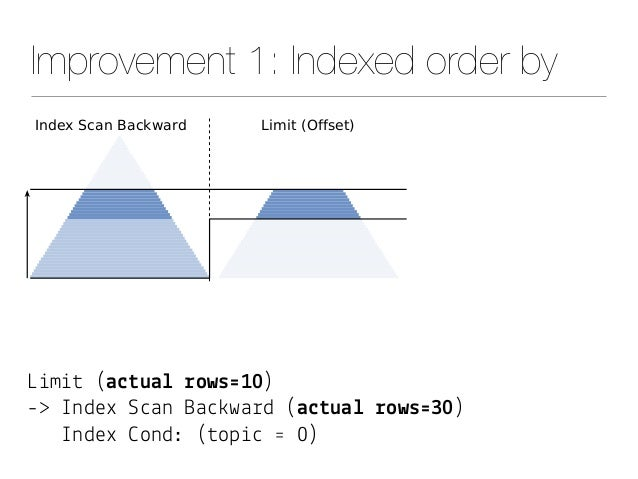 """Improvement 1: Indexed order by L&m&# (a$#ua& !ows'10) -> Index S""""an Ba"""")wa%d (a$#ua& !ows'30) Index *ond: (#op&"""" ' 0)"""
